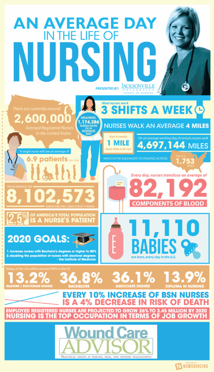 A Day in the Life of a Nurse Inforgraphic