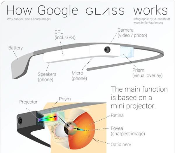 hospitals and nurses use Google Glass